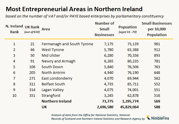 table showing the number of small businesses and entrepreneurs in Northern Ireland