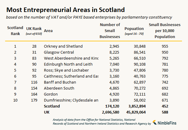 table showing the number of small businesses and entrepreneurs in Scotland