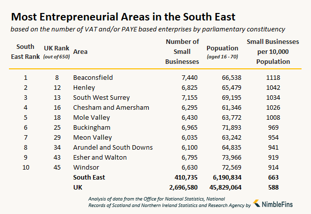 table showing the number of small businesses and entrepreneurs in South East England