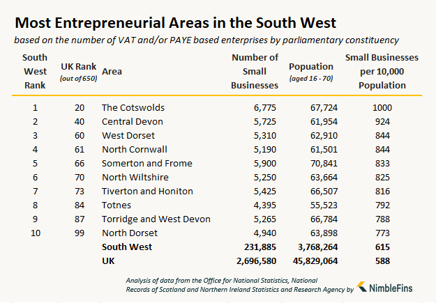 table showing the number of small businesses and entrepreneurs in South West England