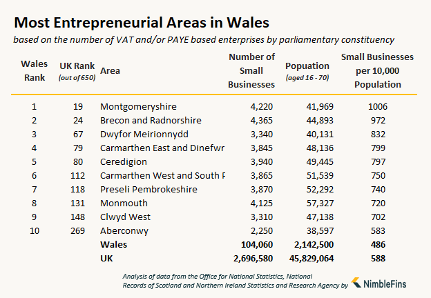 table showing the number of small businesses and entrepreneurs in Wales