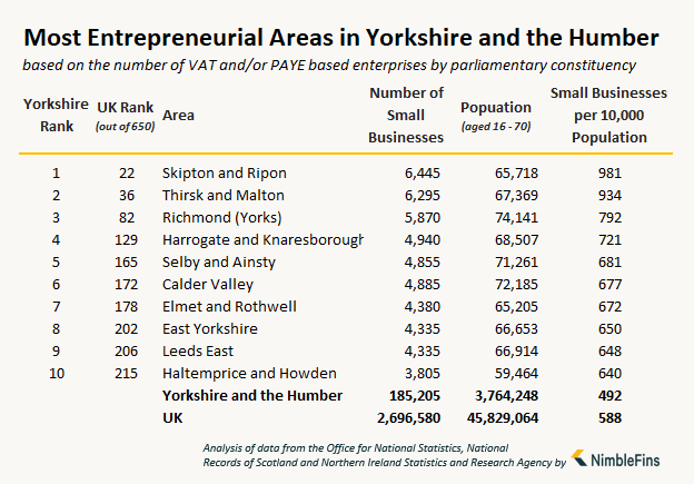 table showing the number of small businesses and entrepreneurs in Yorkshire and the Humber