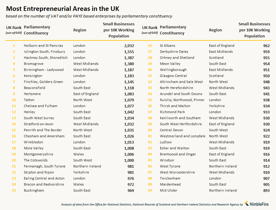 Chart ranking the top 50 parliamentary constituencies for small businesses UK