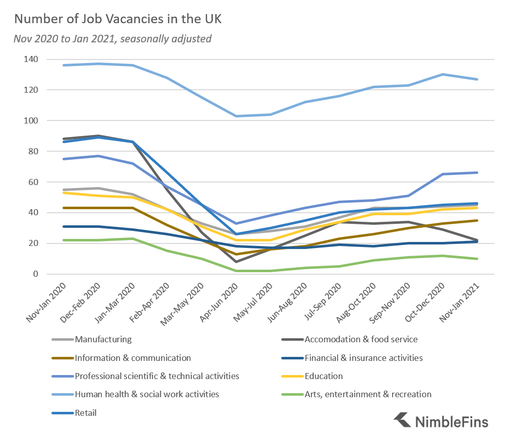 Chart showing job vacancies since COVID-19