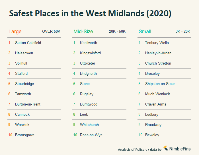 chart showing the Safest Places in the West Midlands, England, According to Post Town Size