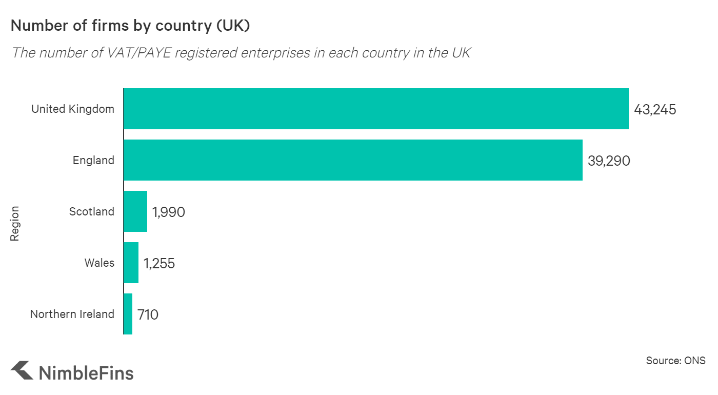graph showing the number of firms in the UK by country