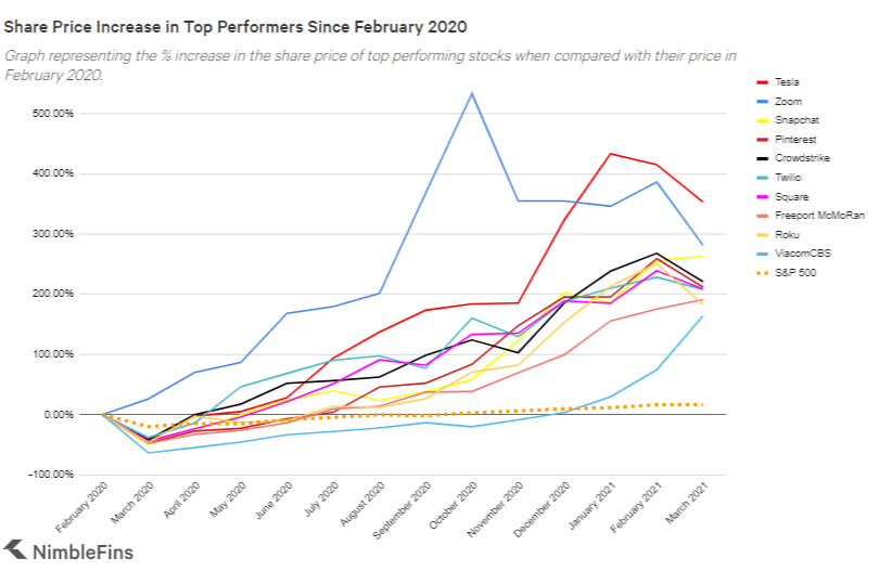 chart showing the best performing stocks since the onset of covid-19