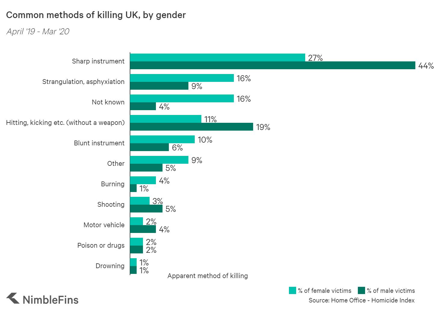 Methods of killing, by gender UK