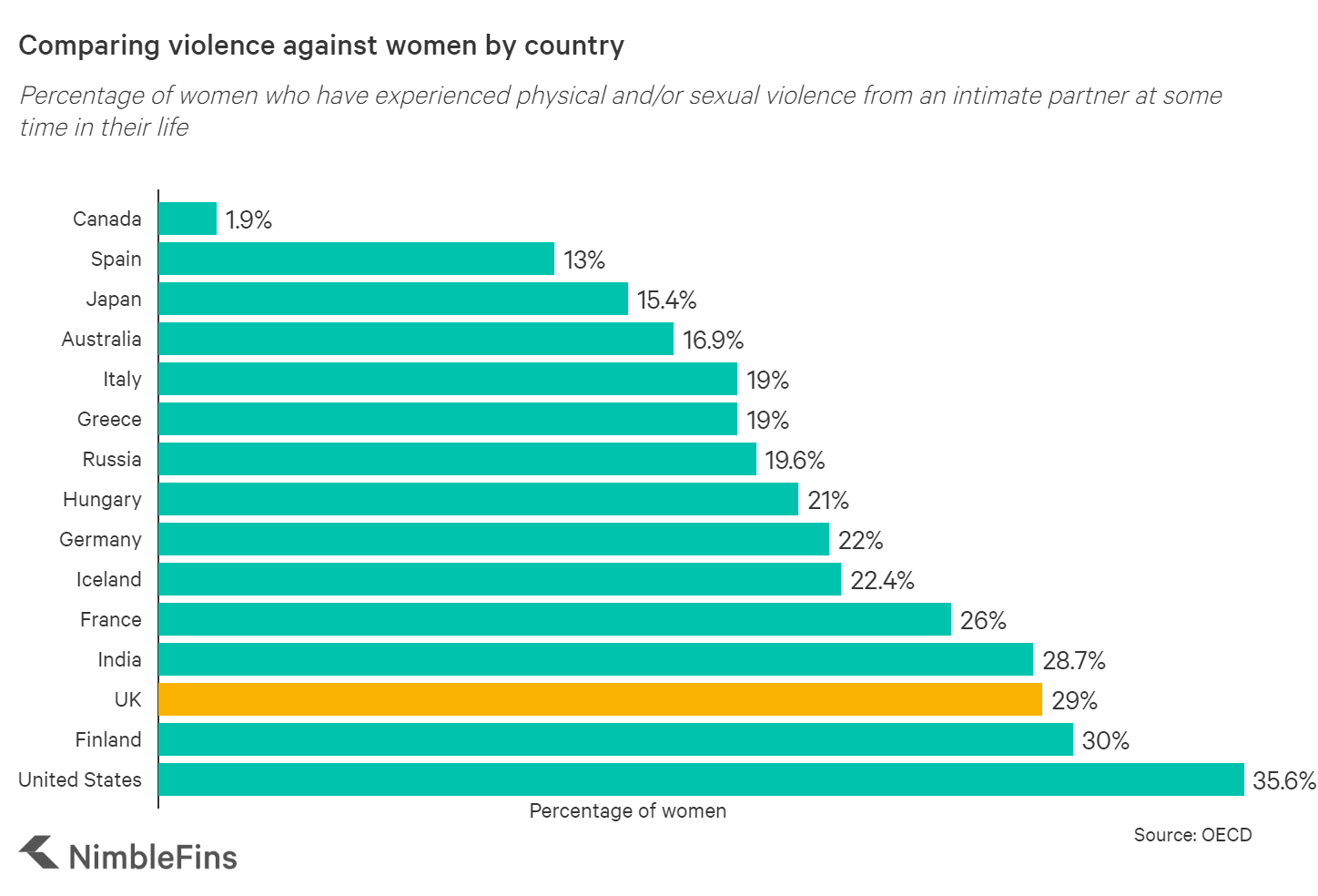 Comparing violence against women by country
