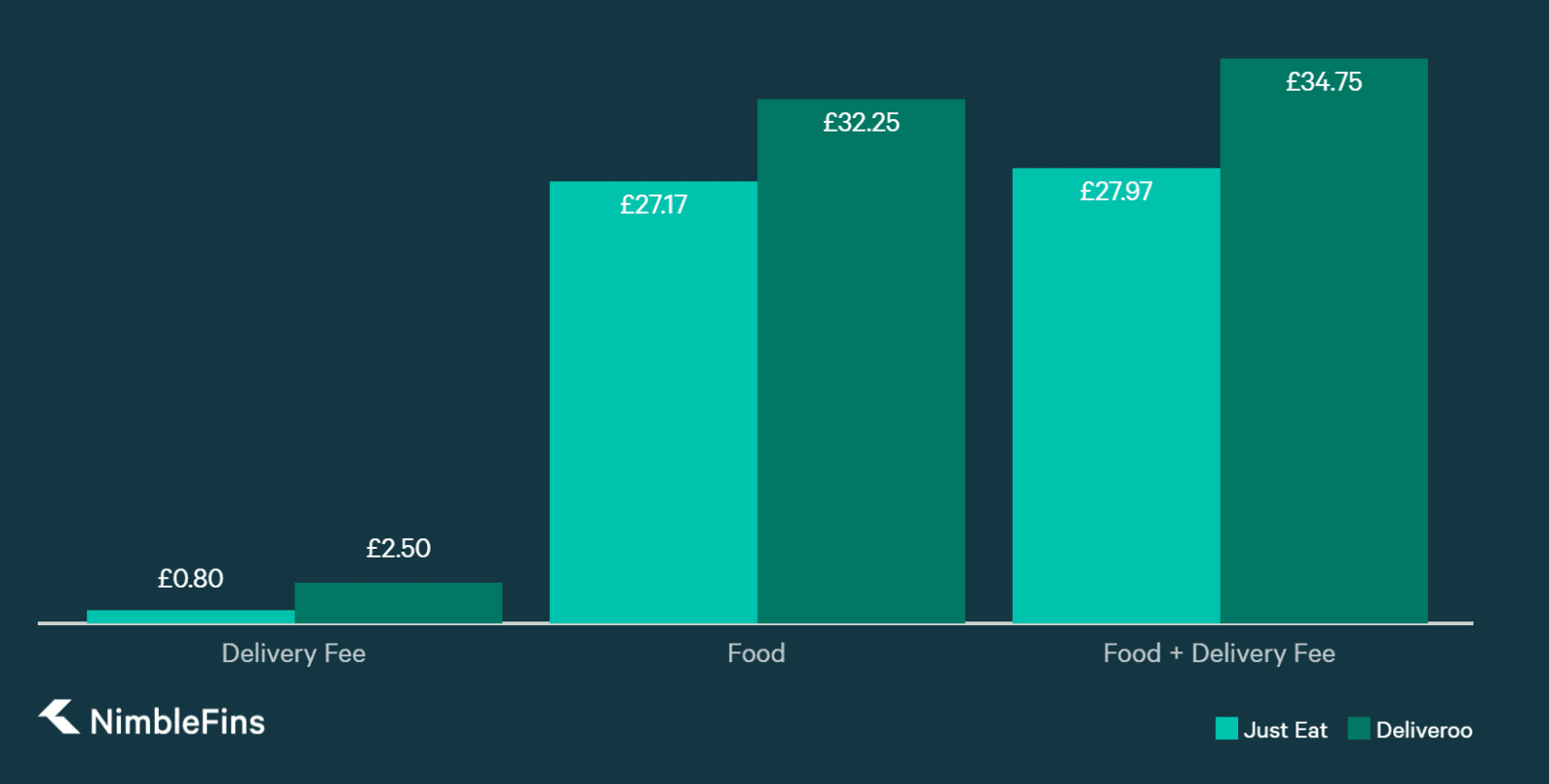chart comparing Just Right vs. Deliveroo food and delivery prices