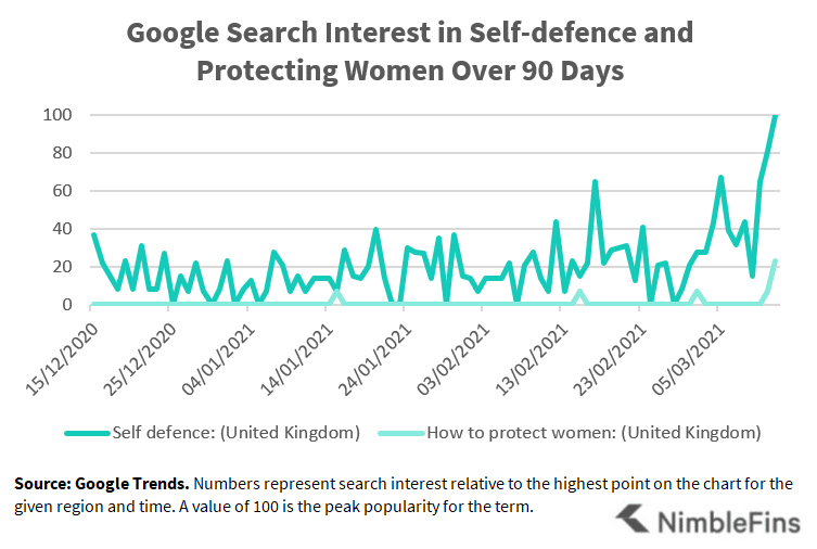 Chart showing the increase in Google searches for self defence UK