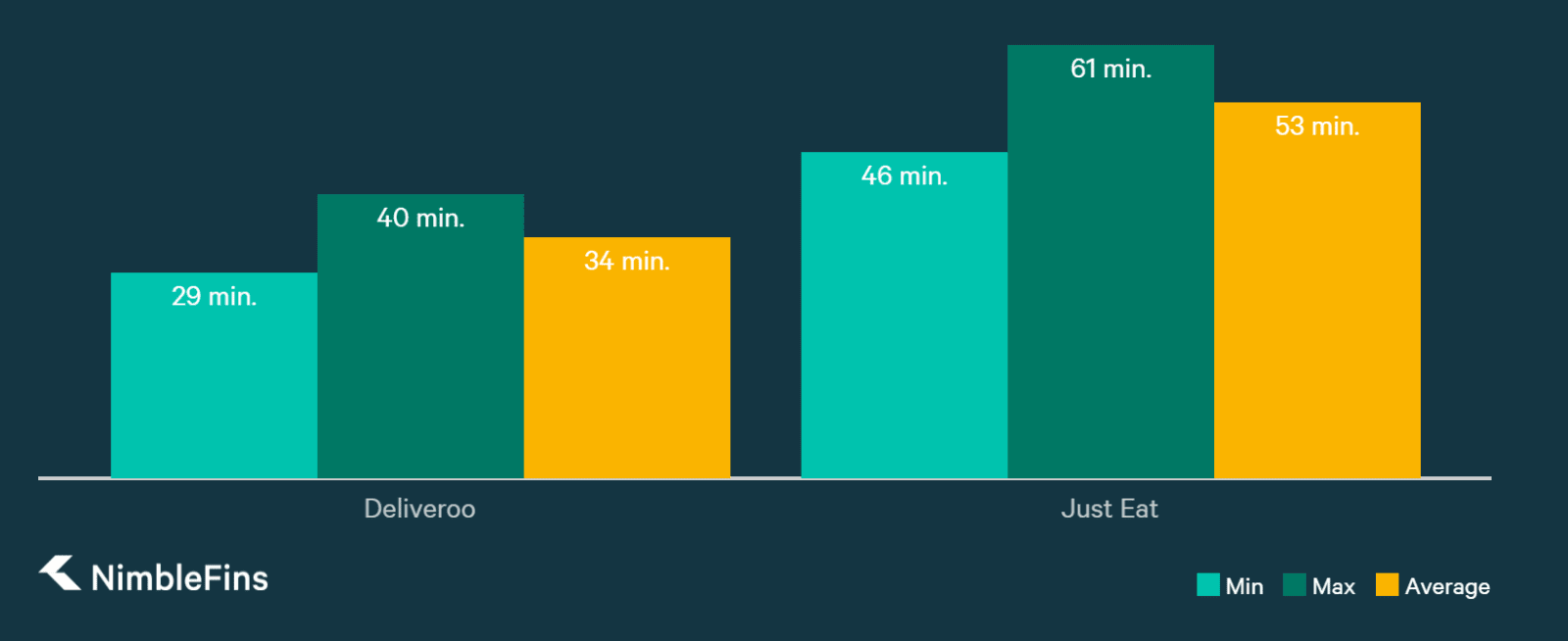 chart comparing Just Right vs. Deliveroo  delivery times