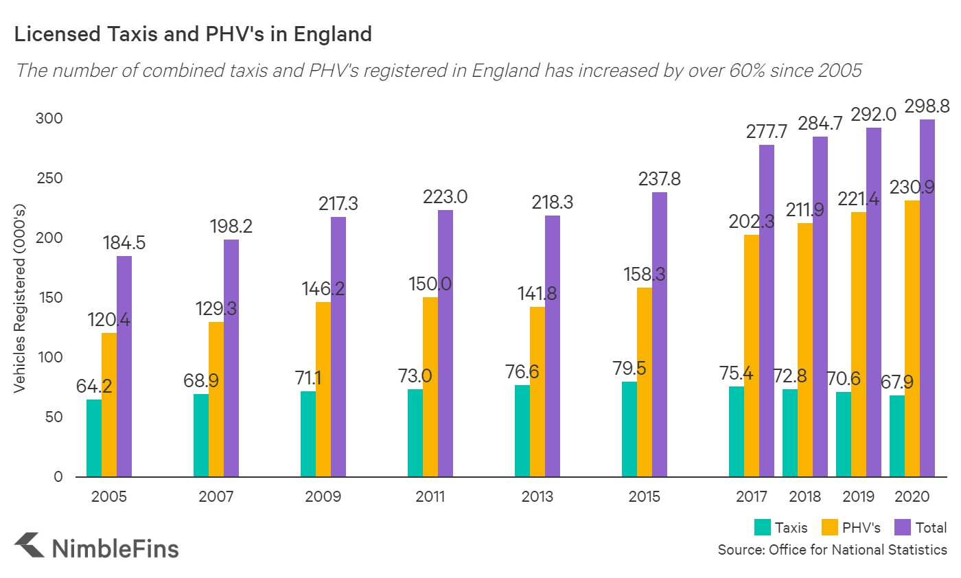 Chart showing number of taxis and PHV's registered in England