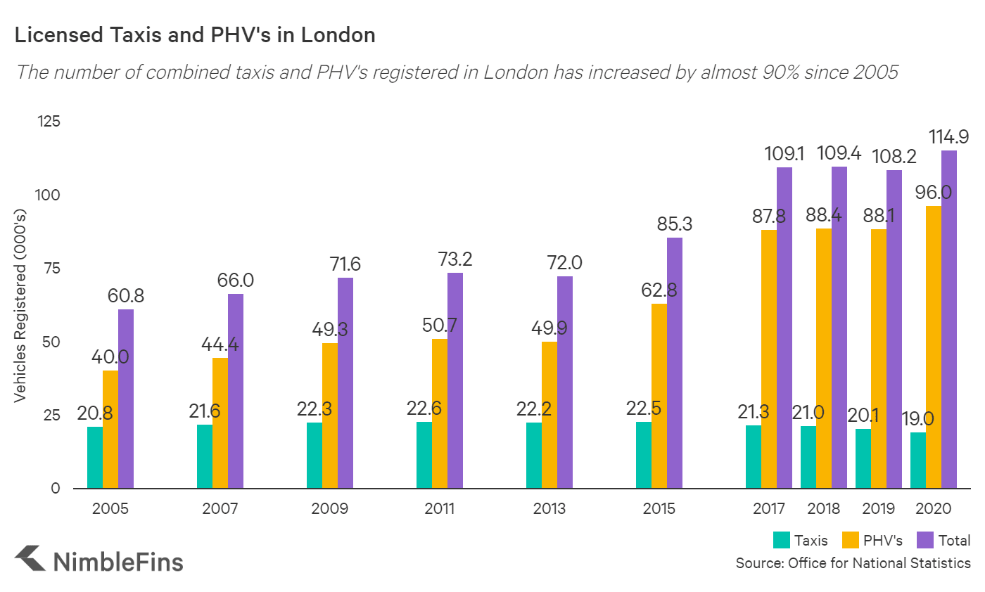 Chart showing number of taxis and PHV's registered in London