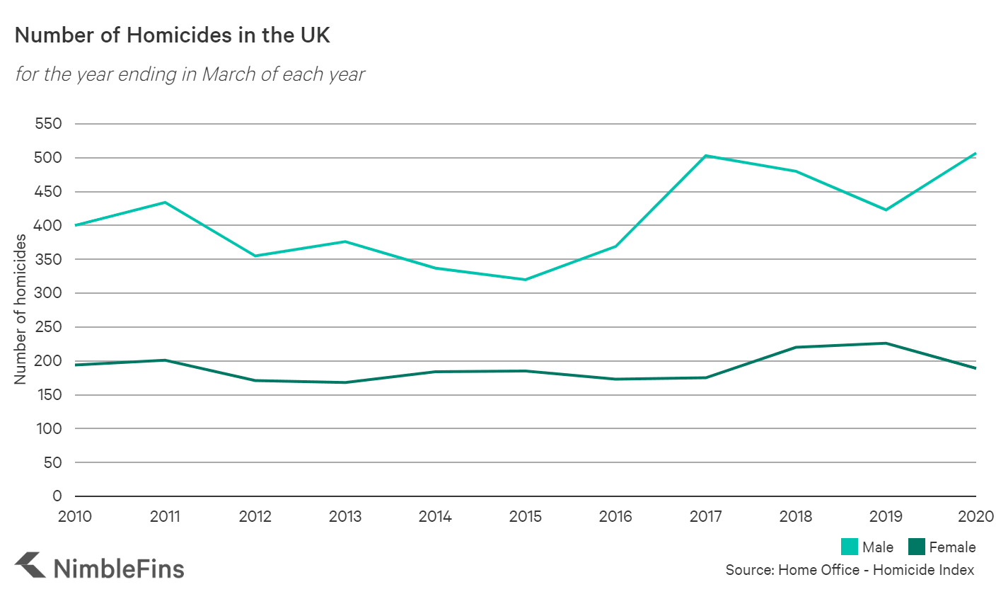 Number of homicides of men and women in the UK