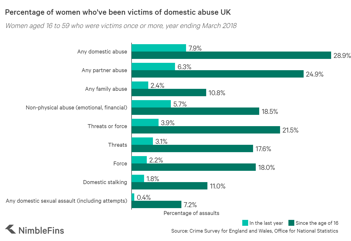 Percentage of women who've been victims of domestic abuse UK