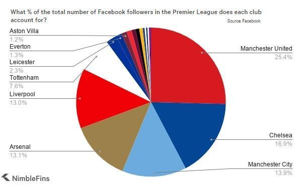 Premier League Club Facebook Likes