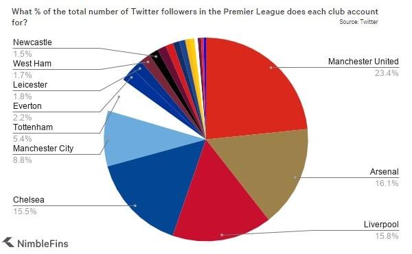 Premier League Club Twitter Followers