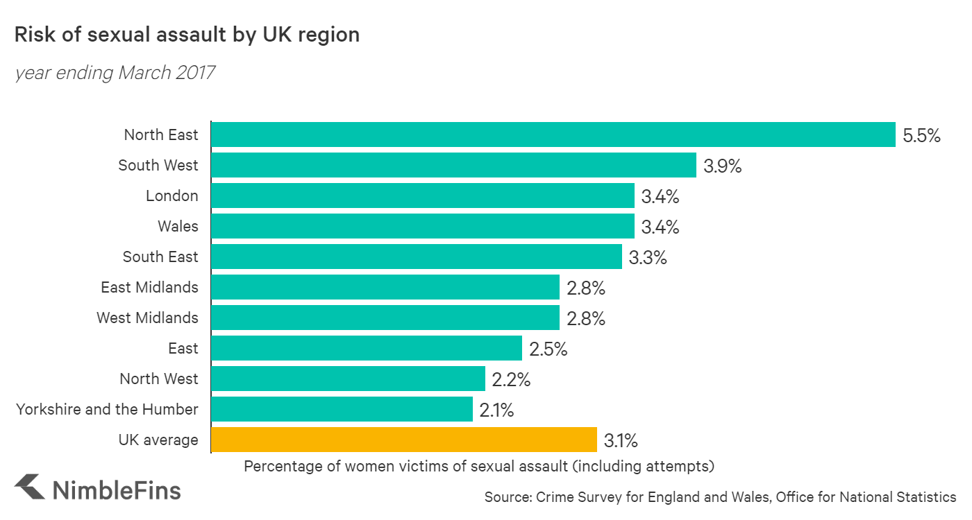 Percentage of women who've been victims of sexual assault UK