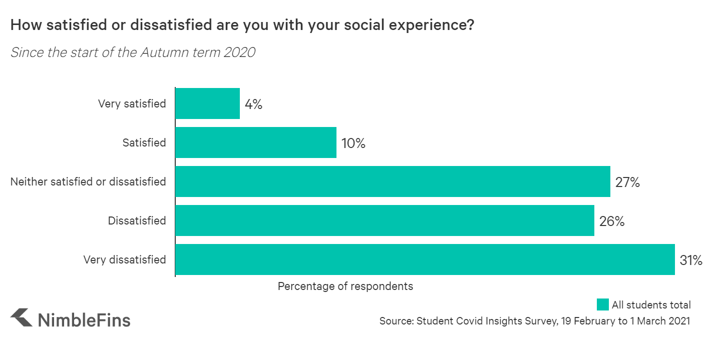 Chart showing social experience satisfaction of students during COVID-19
