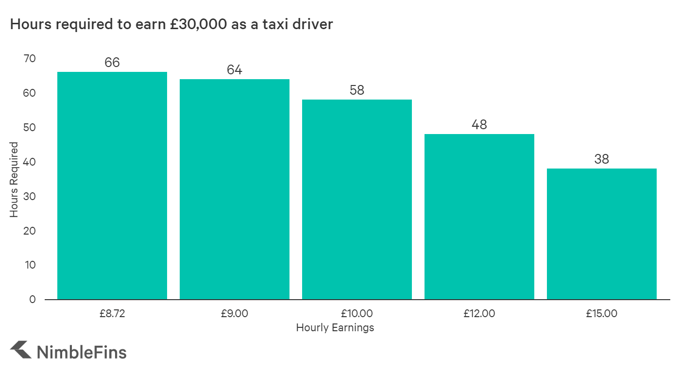 graph showing the number of hours a taxi driver would need to work to earn £30,000