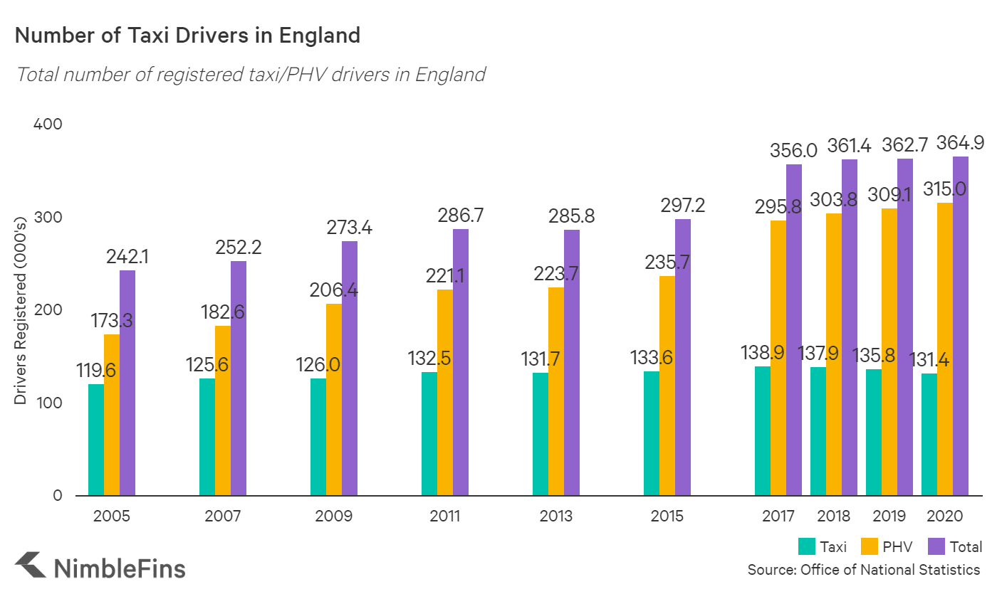 Chart showing number of drivers with a taxi or PHV licence in England