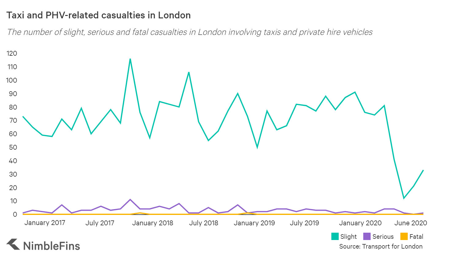 Graph showing the number of taxi/PHV related casualties in London by month