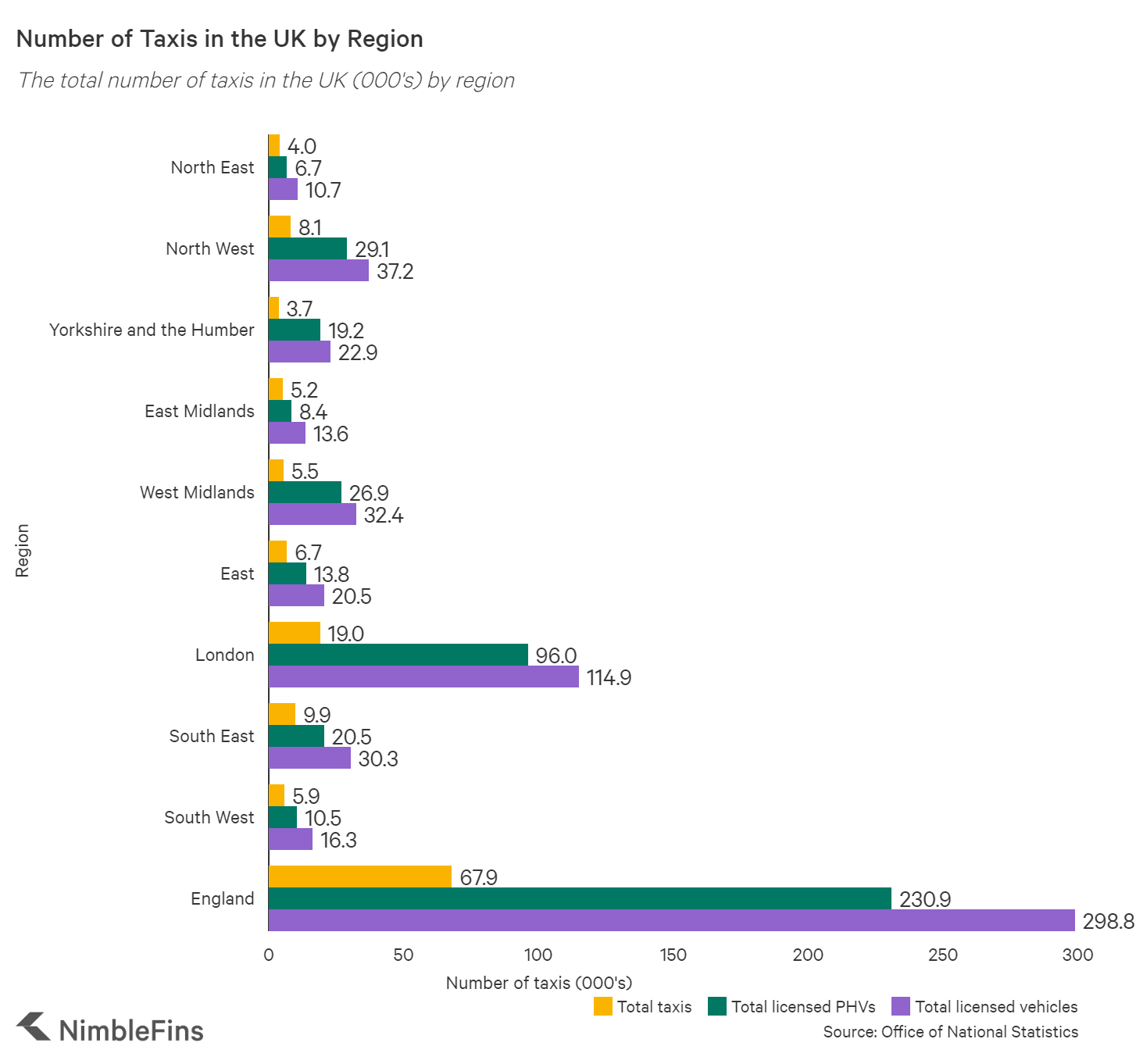 Chart showing number of total taxis and PHV's registered in England