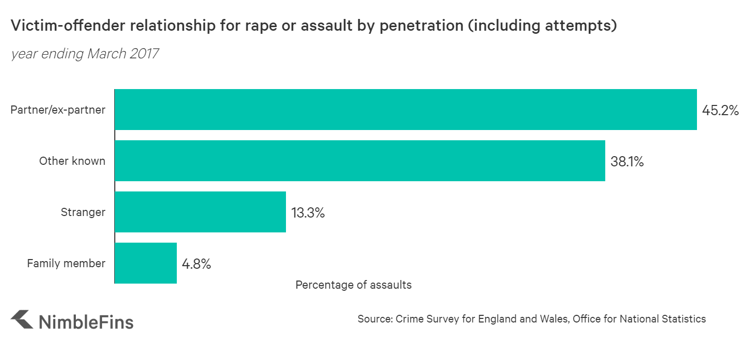Relationship between victim and offender in sexual assaults UK