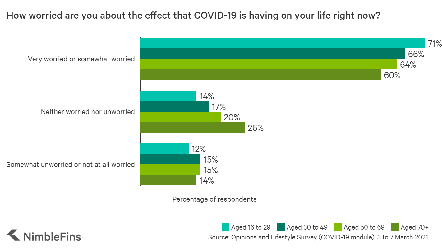 Chart showing how worried people are during Covid times
