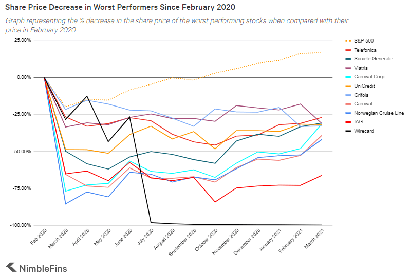 chart showing the worst performing stocks since the onset of covid-19