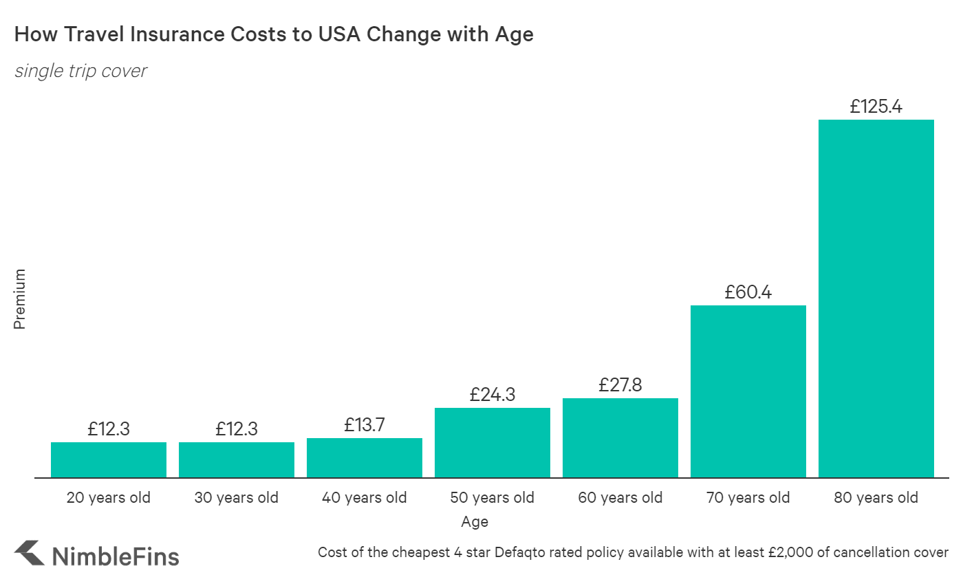 Chart Showing that Travel Insurance costs to USA for different ages