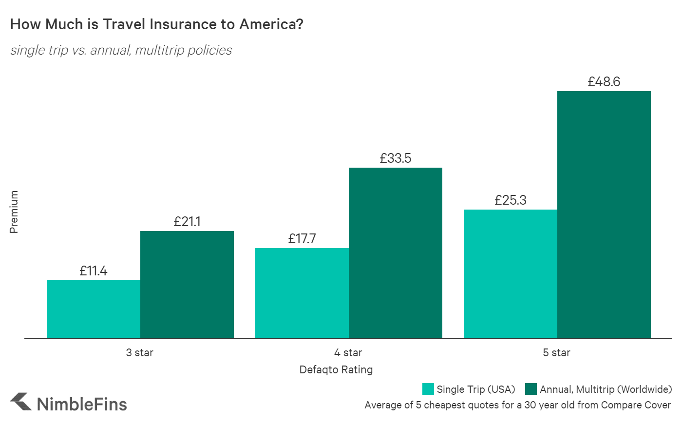 Chart Showing that Travel Insurance for a 30-year-old individual