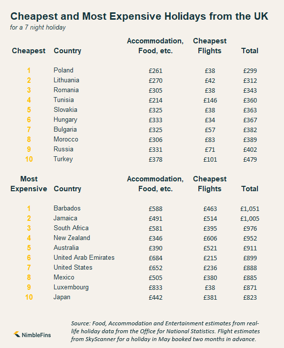 chart showing cheapest holiday destinations from the UK