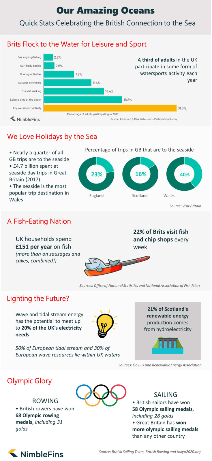 Infographic showing UK and Ocean statistics
