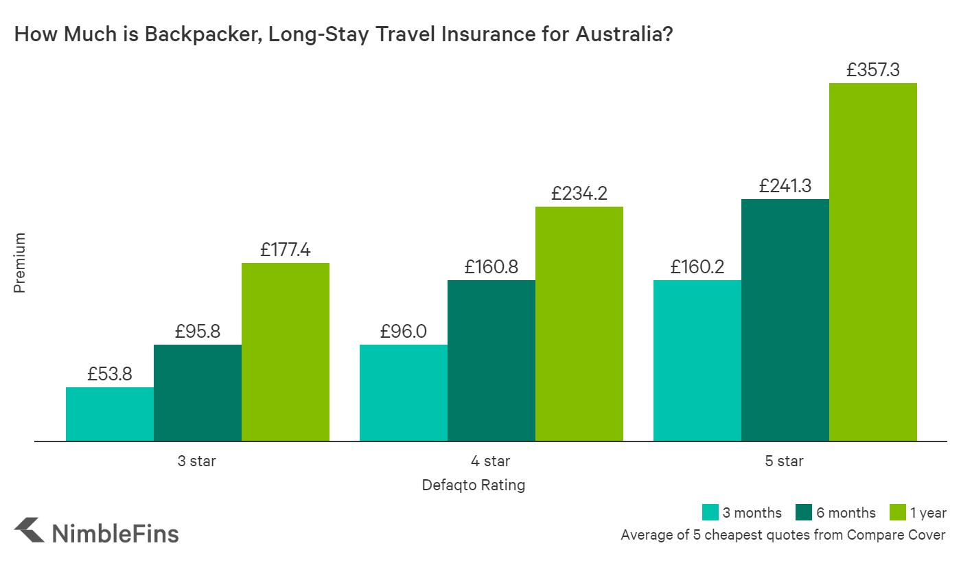chart of average cost of travel insurance from UK to Australia for individual and family