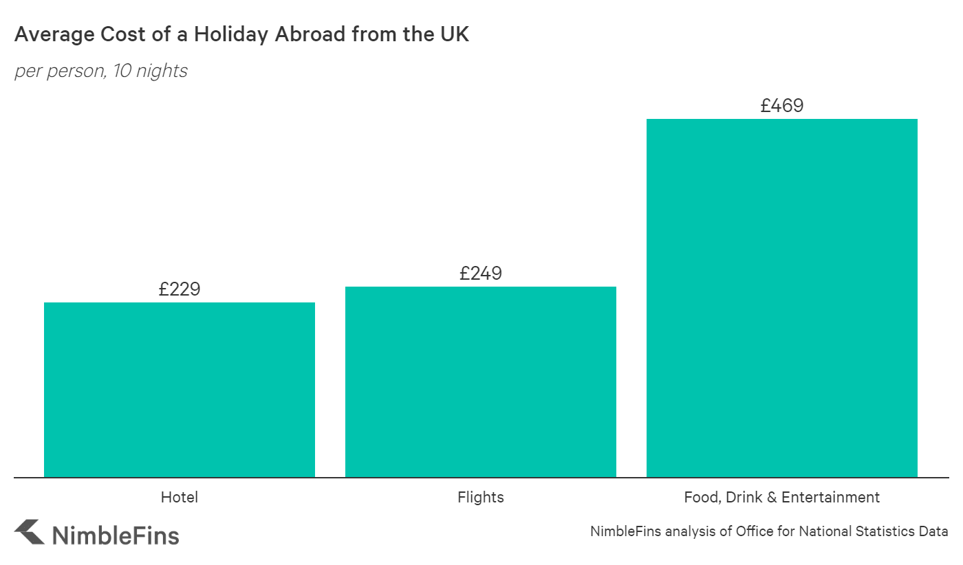 chart showing the average cost of a holiday per British person
