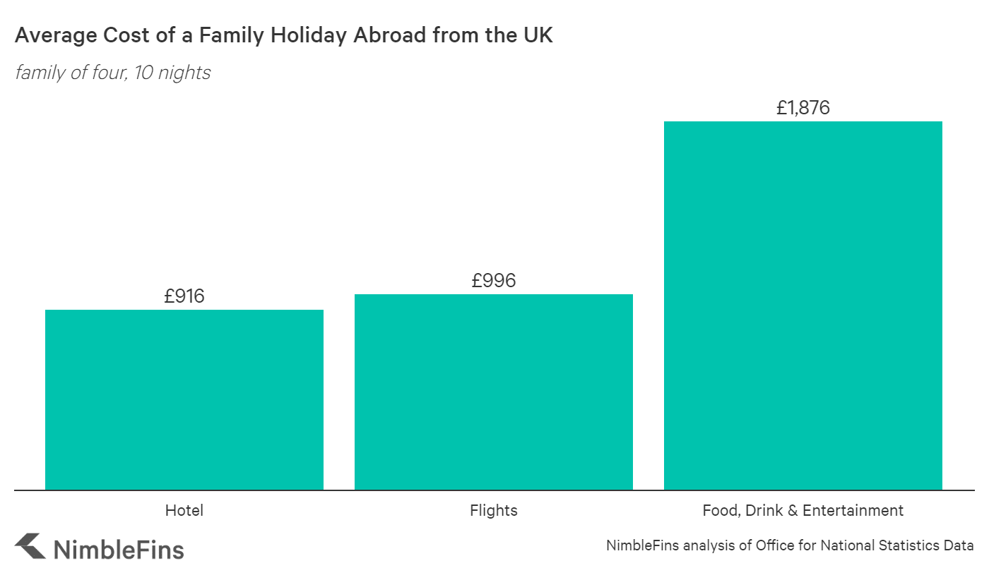 chart showing the average cost of a holiday family of 4