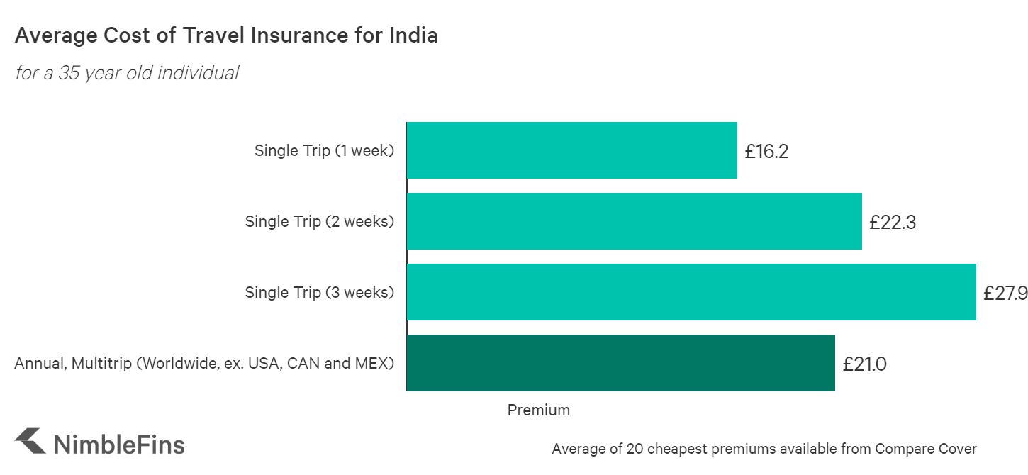 chart showing the cost of travel insurance to India