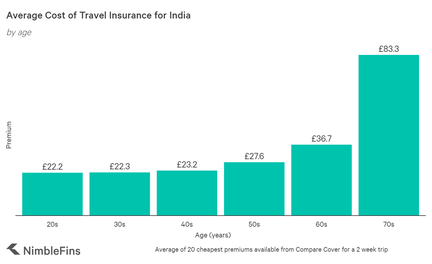 chart showing cost of travel insurance to India for those aged in 25 years old, 35 years old, 45 years old, 55 years old, 65 years old, and 75 years old