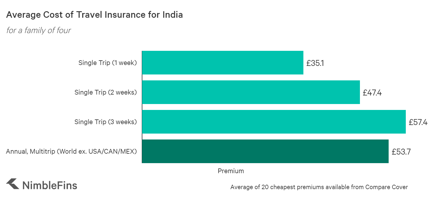 chart showing the average cost of travel insurance to India for a family of 4