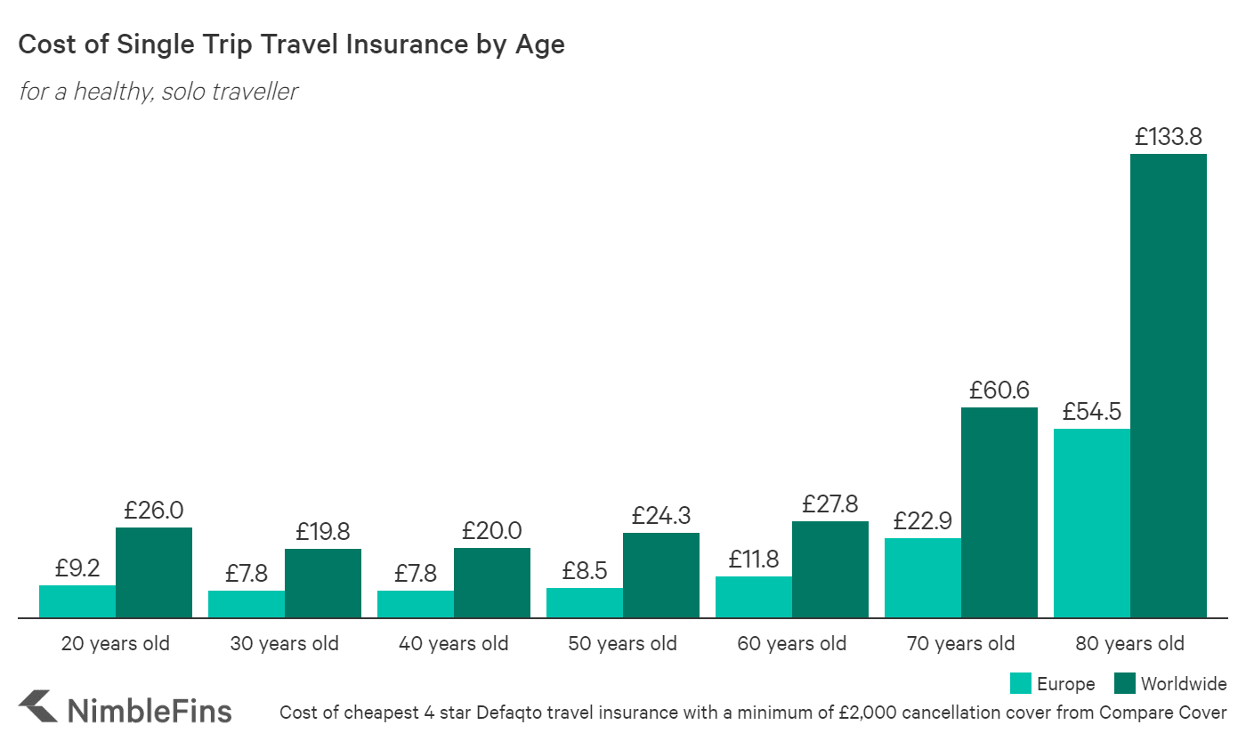Chart showing the cost of UK travel insurance those in their 20s, 30s, 40s, 50s, 60s, 70s and 80s