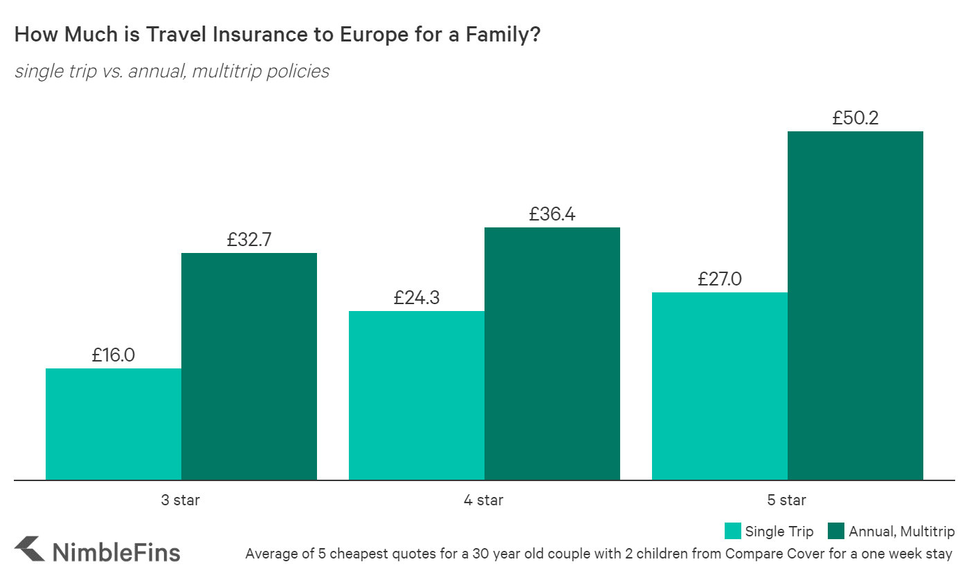 Chart Showing that Travel Insurance for a family of 4