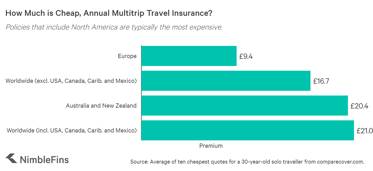 How Much Does Travel Insurance Cost UK 2020? | NimbleFins
