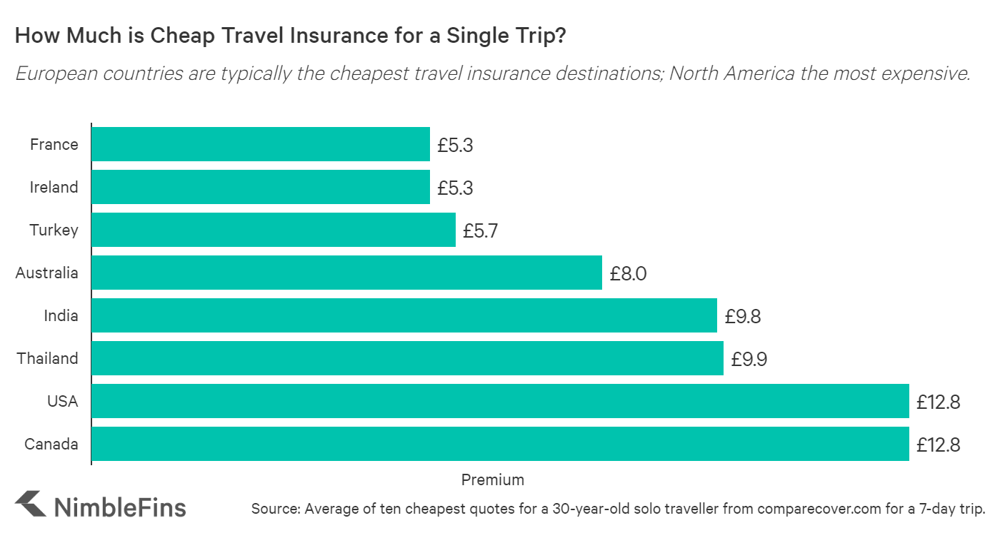 chart Comparing Average Costs of Single Trip UK Travel Insurance by Destination