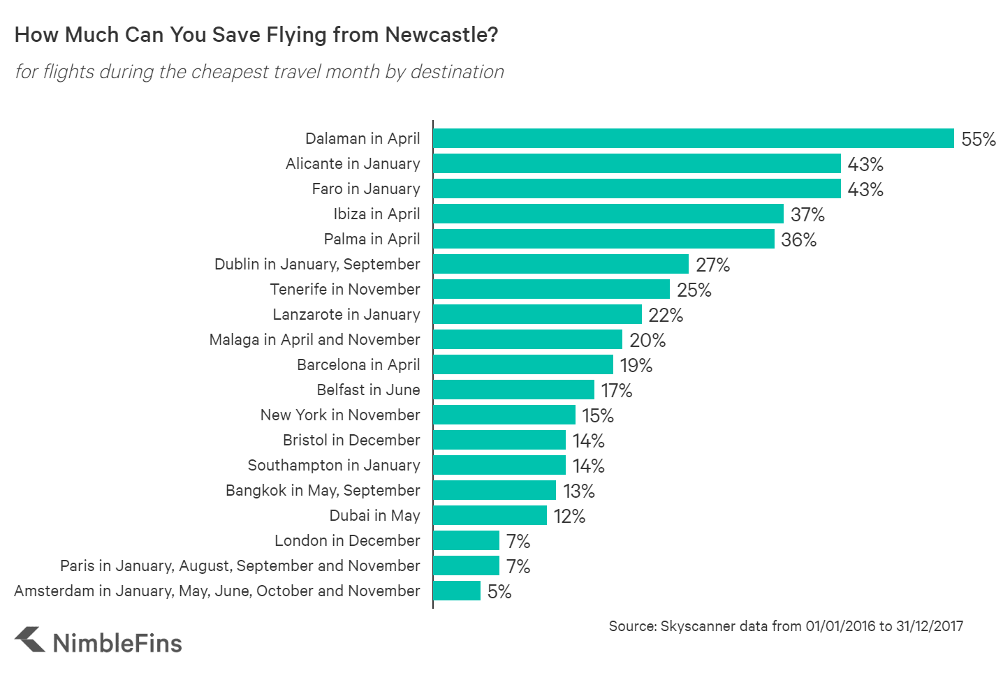 Chart showing savings by booking flights from Newcastle during certain months to specific destinations