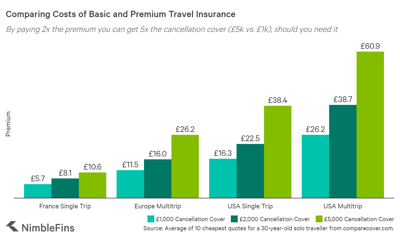 chart Comparing Average Costs of UK Travel Insurance by amount of cancellation cover