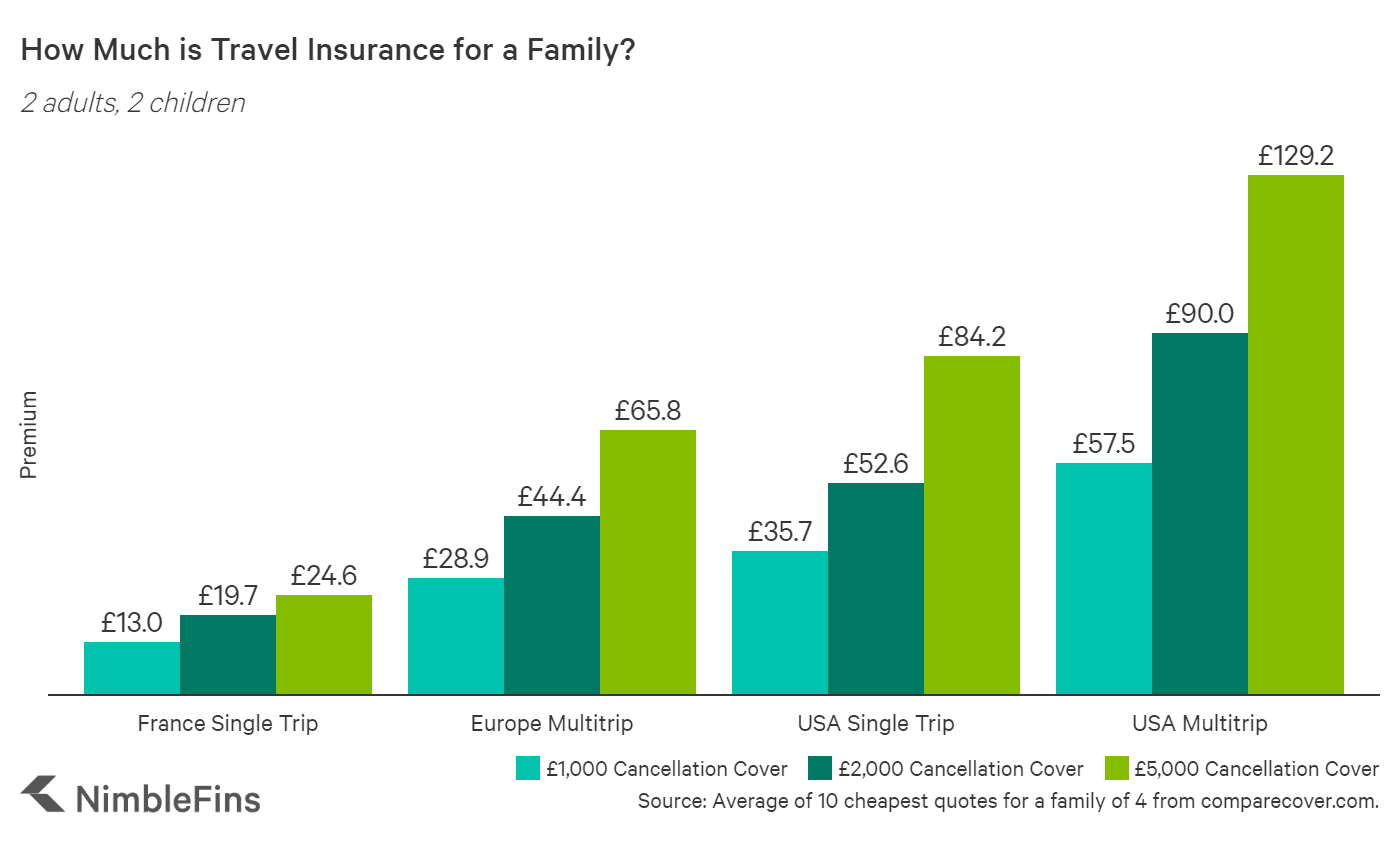 chart costs of cheaper travel insurance for a family of four