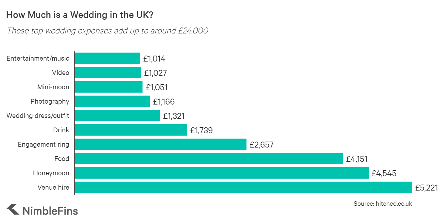 chart showing costs of a wedding in the UK