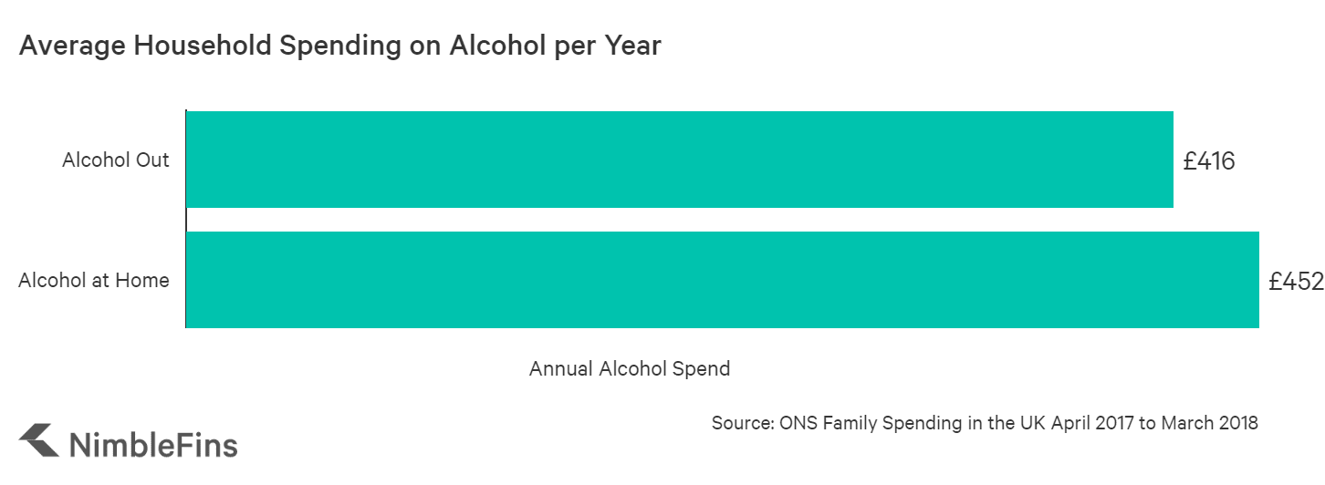 chart showing annual alcohol spending in the UK